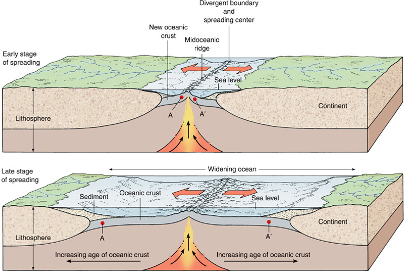chapter 7 part 5 chapter tutorial plate tectonics underlies all  : divergent boundary diagram - findchart.co